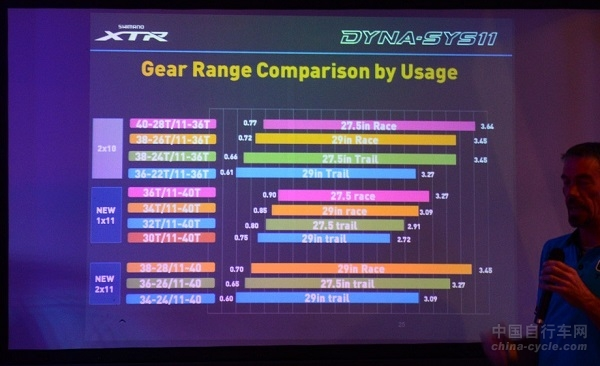 Shimano XTR M9000套件解读(图文)